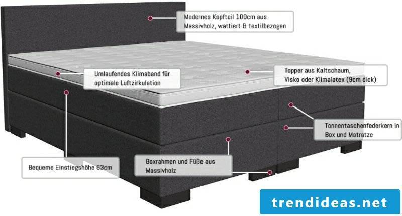 Construction of box spring bed scheme