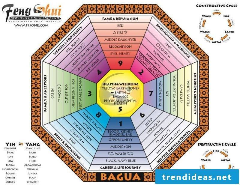 feng shui colors bagua map