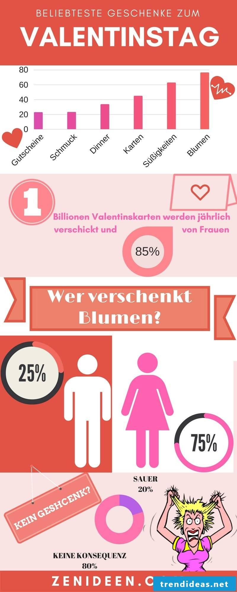 Interesting facts about Valentine's Day - most popular gifts